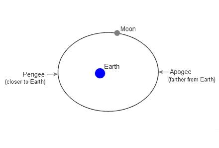 Diagram of the Moon's Orbit
